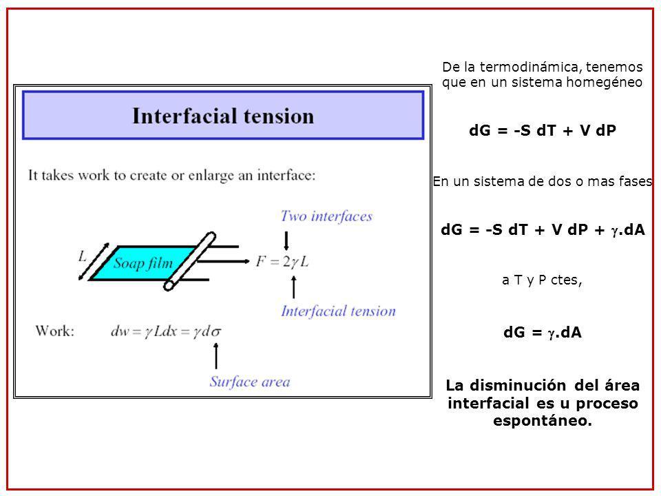 La disminución del área interfacial es u proceso espontáneo.