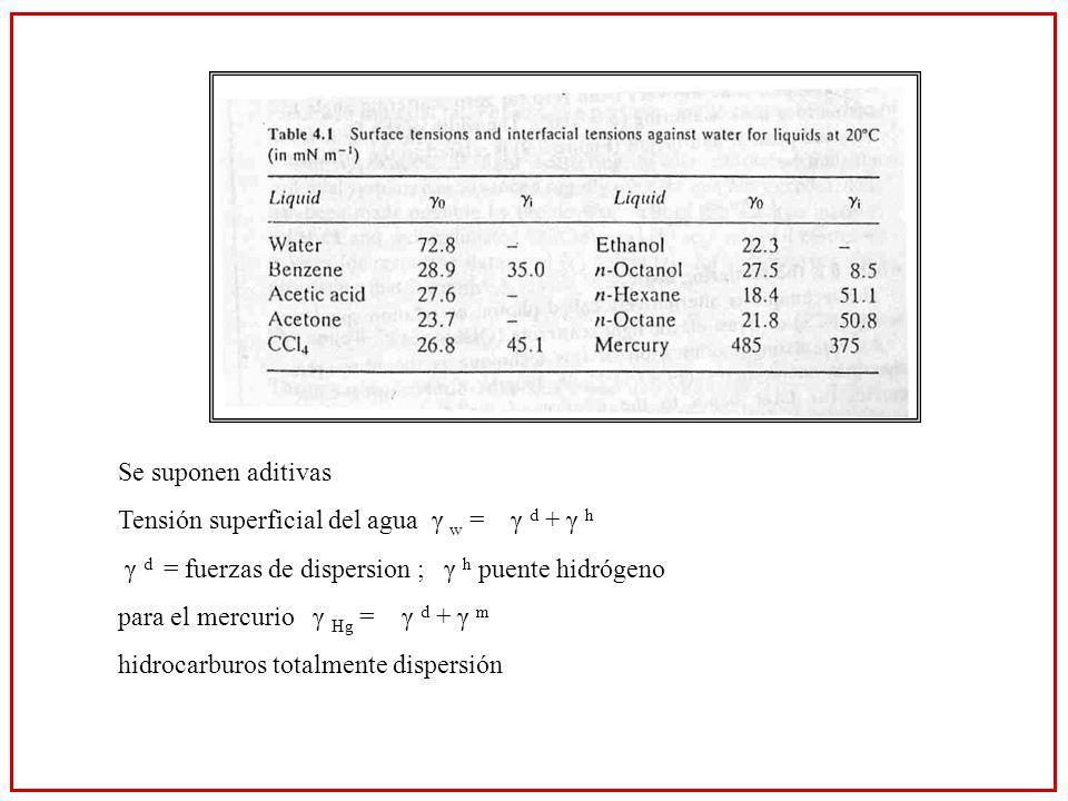 Se suponen aditivas Tensión superficial del agua γ w = γ d + γ h. γ d = fuerzas de dispersion ; γ h puente hidrógeno.