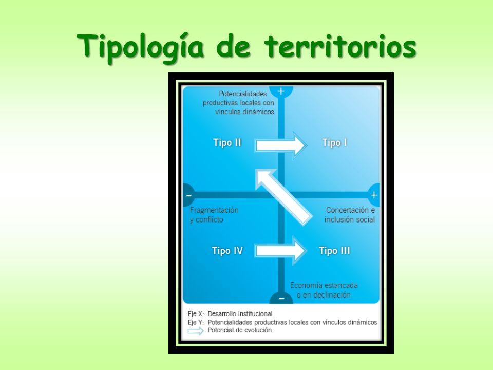 Tipología de territorios