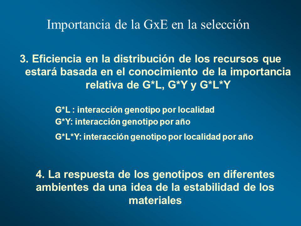 Importancia de la GxE en la selección