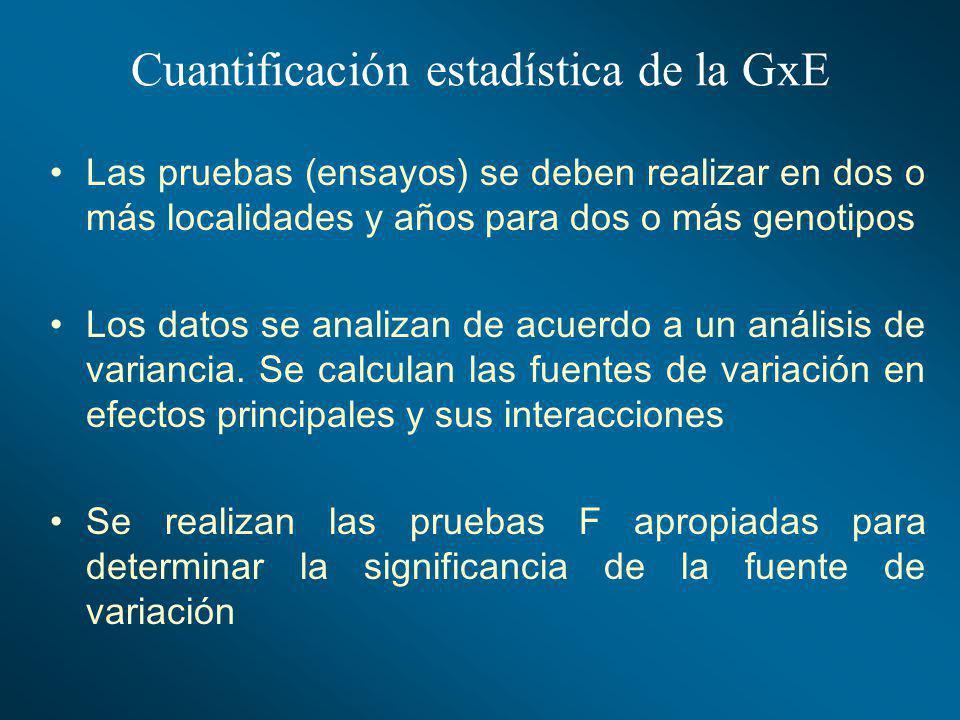 Cuantificación estadística de la GxE