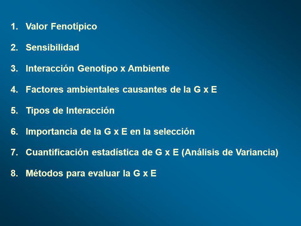 Valor Fenotípico Sensibilidad. Interacción Genotipo x Ambiente. Factores ambientales causantes de la G x E.