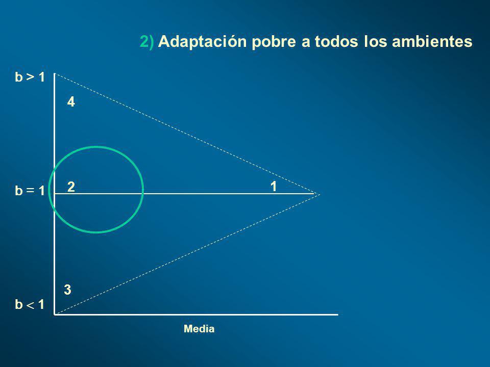 2) Adaptación pobre a todos los ambientes