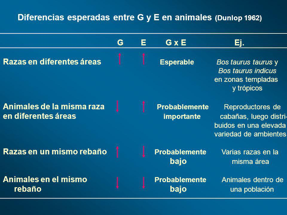 Diferencias esperadas entre G y E en animales (Dunlop 1962)