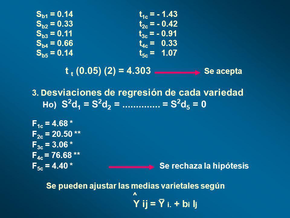 Ho) S2d1 = S2d2 = .............. = S2d5 = 0 Sb1 = 0.14 t1c = - 1.43