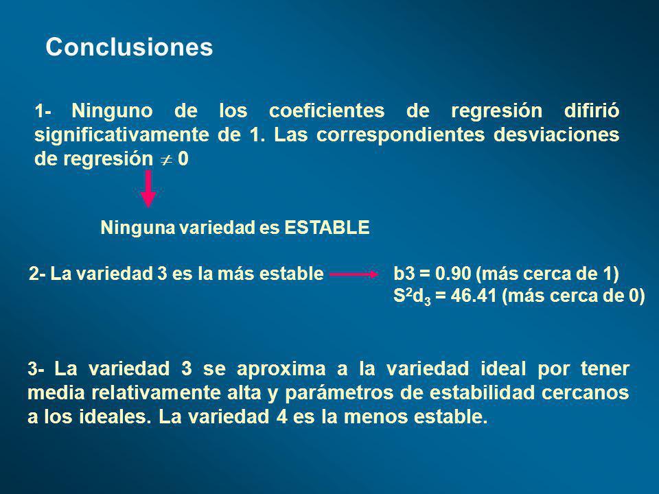 Conclusiones 1- Ninguno de los coeficientes de regresión difirió significativamente de 1. Las correspondientes desviaciones de regresión  0.