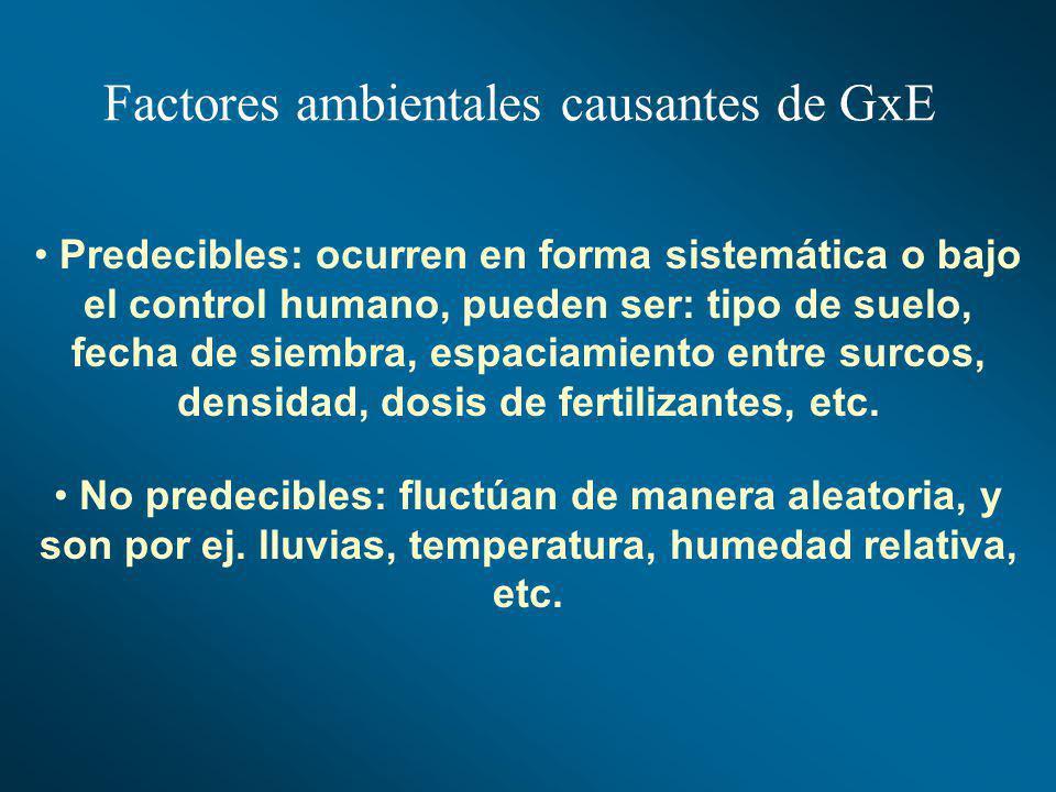 Factores ambientales causantes de GxE
