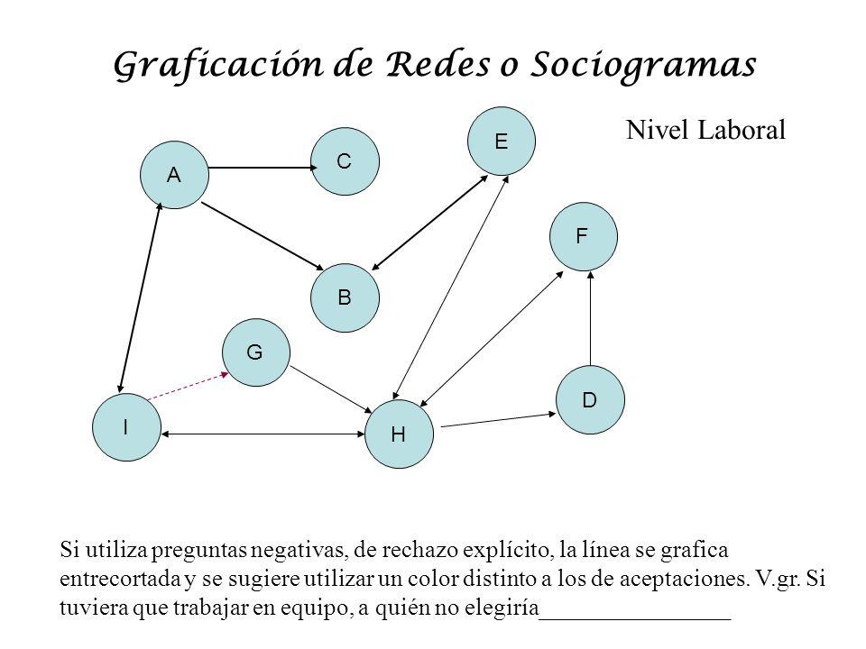 Graficación de Redes o Sociogramas