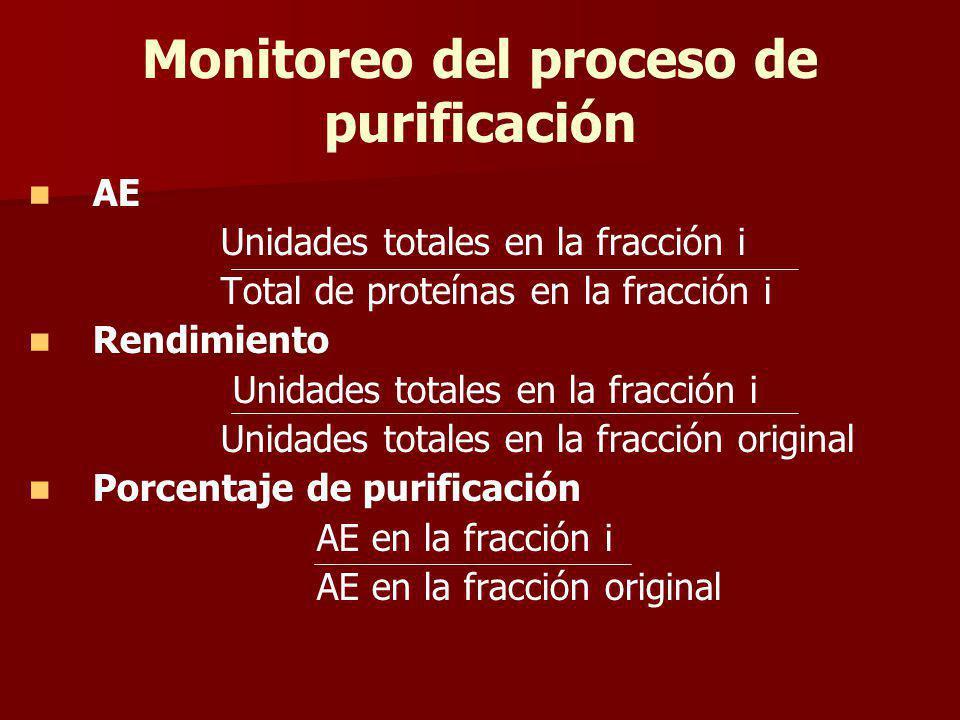 Monitoreo del proceso de purificación