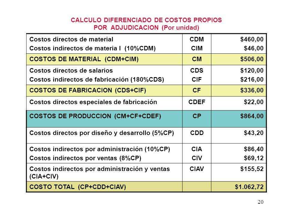 CALCULO DIFERENCIADO DE COSTOS PROPIOS POR ADJUDICACION (Por unidad)