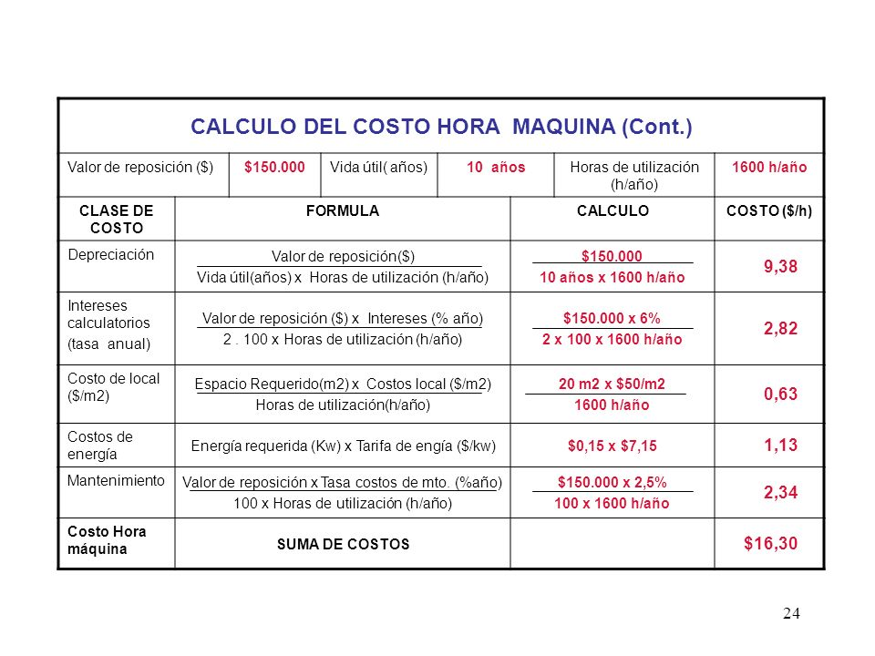 CALCULO DEL COSTO HORA MAQUINA (Cont.)