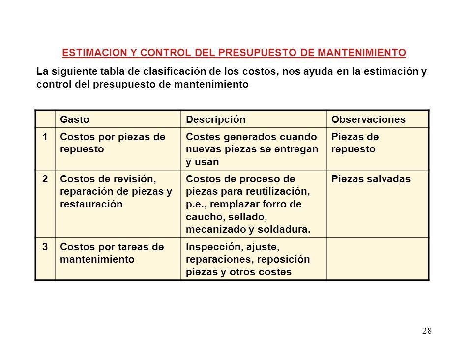 ESTIMACION Y CONTROL DEL PRESUPUESTO DE MANTENIMIENTO