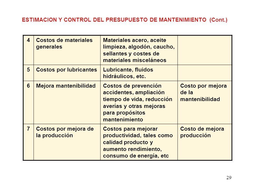 ESTIMACION Y CONTROL DEL PRESUPUESTO DE MANTENIMIENTO (Cont.)