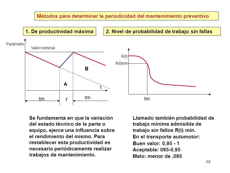 Métodos para determinar la periodicidad del mantenimiento preventivo
