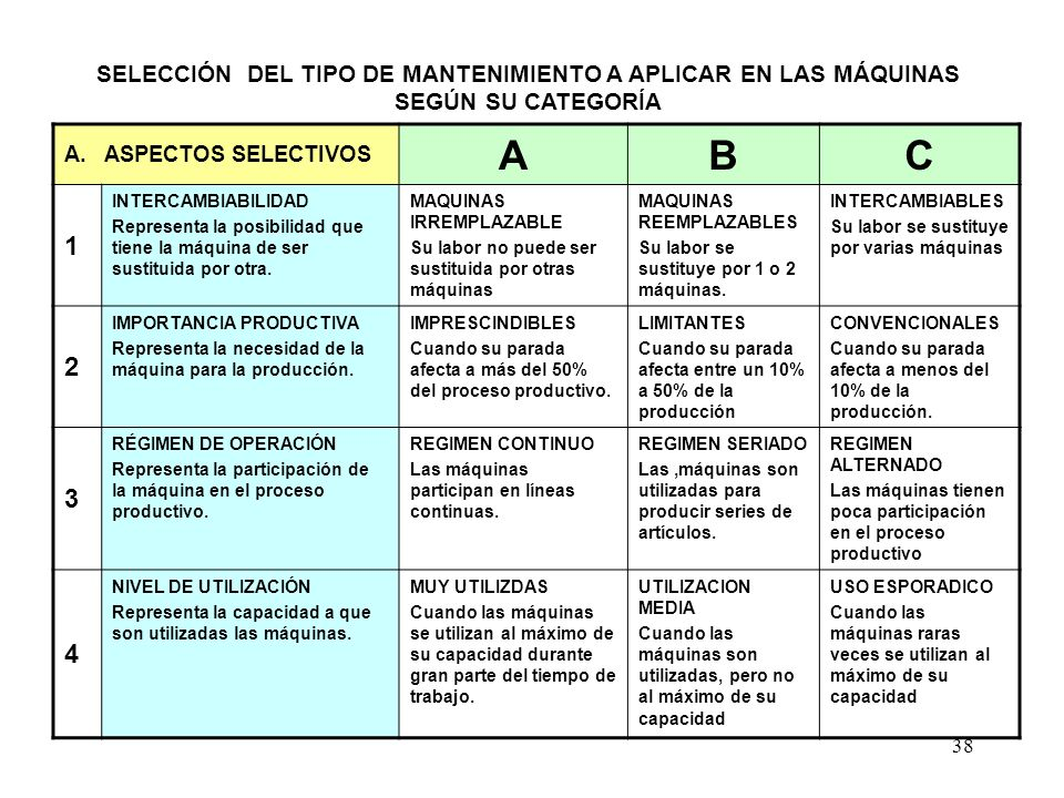 SELECCIÓN DEL TIPO DE MANTENIMIENTO A APLICAR EN LAS MÁQUINAS SEGÚN SU CATEGORÍA