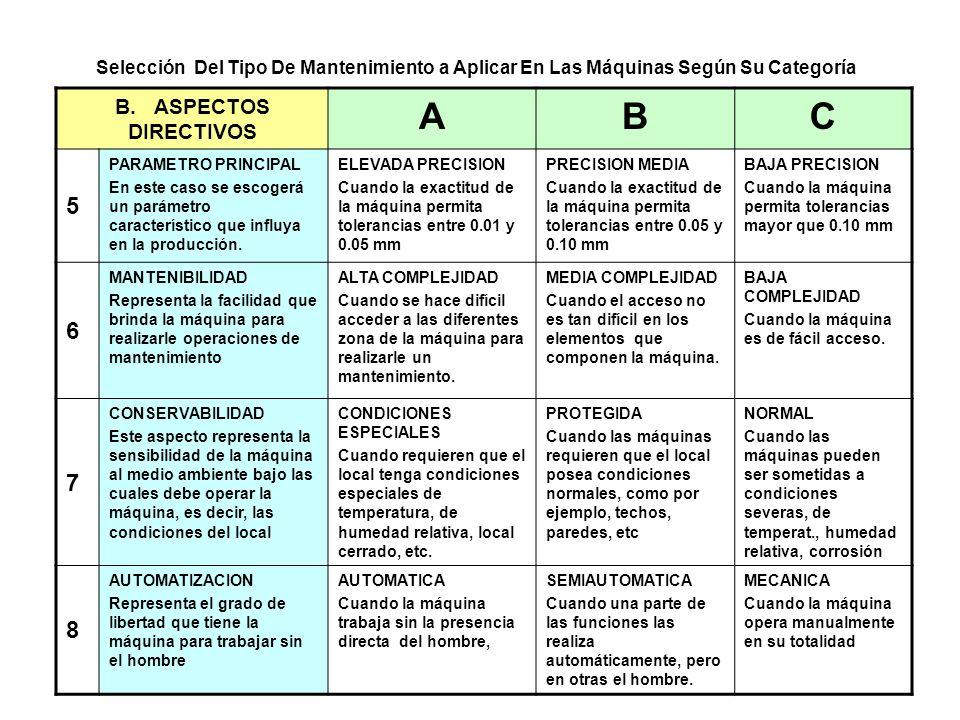 A B C 5 6 7 8 B. ASPECTOS DIRECTIVOS