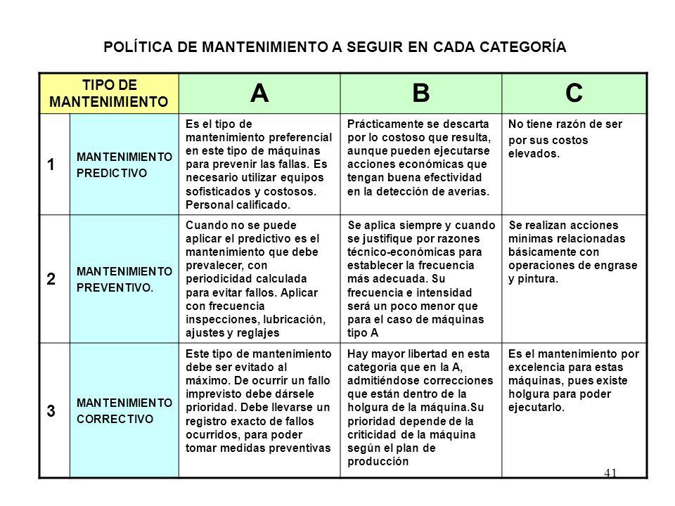 POLÍTICA DE MANTENIMIENTO A SEGUIR EN CADA CATEGORÍA