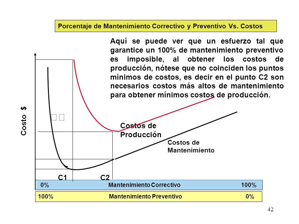 Porcentaje de Mantenimiento Correctivo y Preventivo Vs. Costos