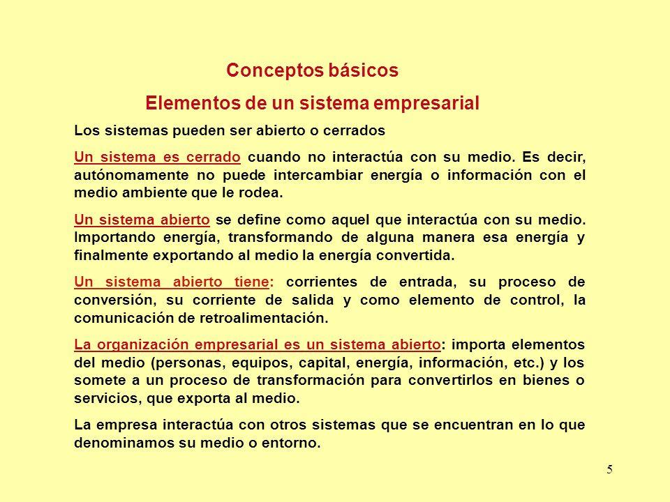 Elementos de un sistema empresarial