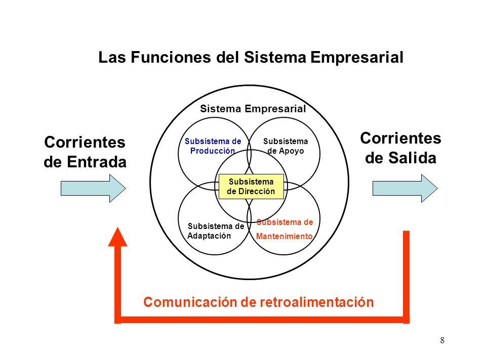 Las Funciones del Sistema Empresarial