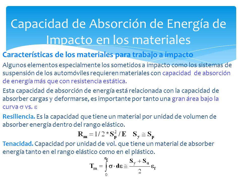 Capacidad de Absorción de Energía de Impacto en los materiales