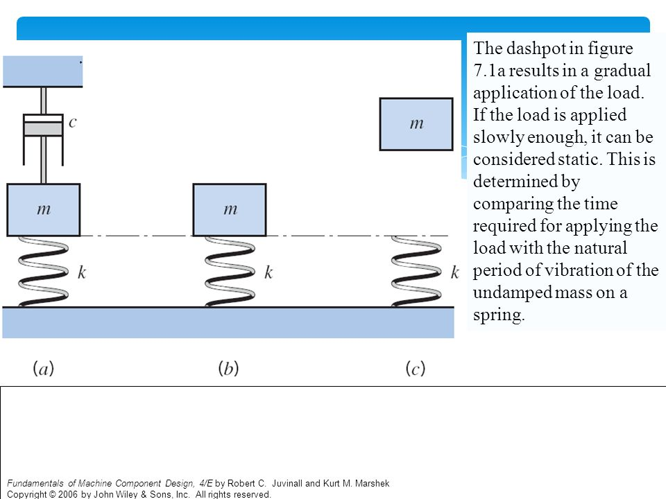 The dashpot in figure 7.1a results in a gradual application of the load. If the load is applied slowly enough, it can be considered static. This is determined by comparing the time required for applying the load with the natural period of vibration of the undamped mass on a spring.