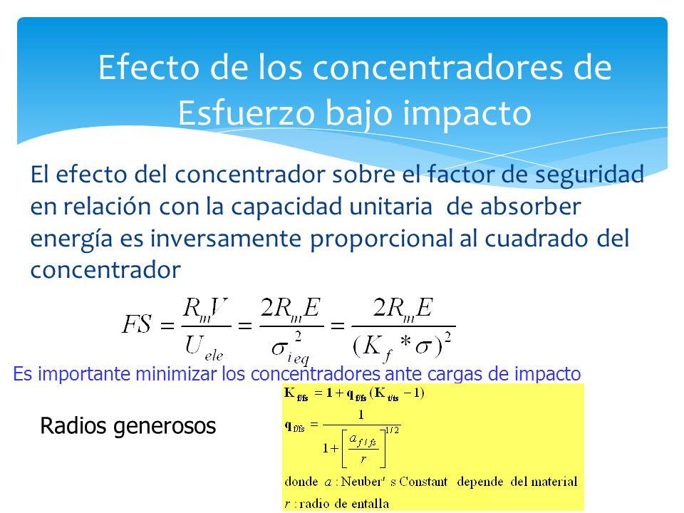 Efecto de los concentradores de Esfuerzo bajo impacto
