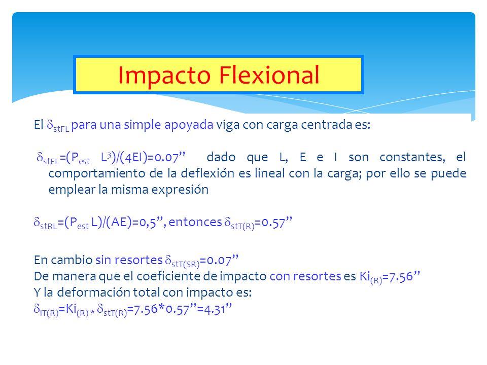 Impacto Flexional