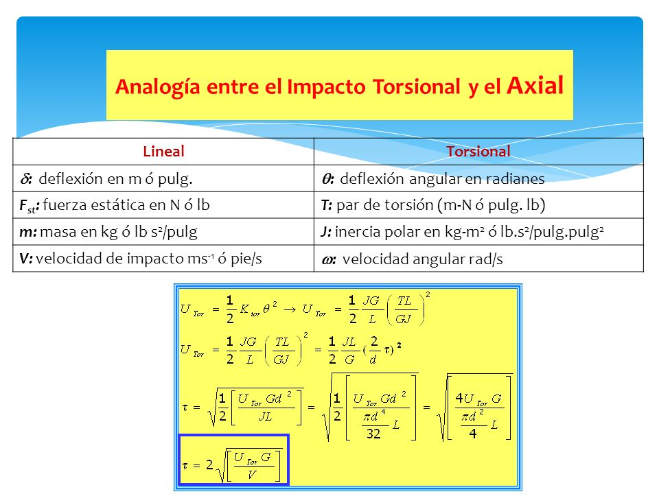 Analogía entre el Impacto Torsional y el Axial