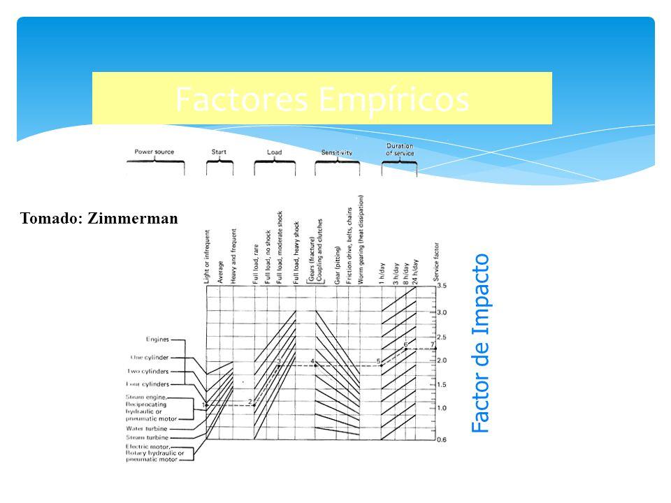 Factores Empíricos Tomado: Zimmerman Factor de Impacto