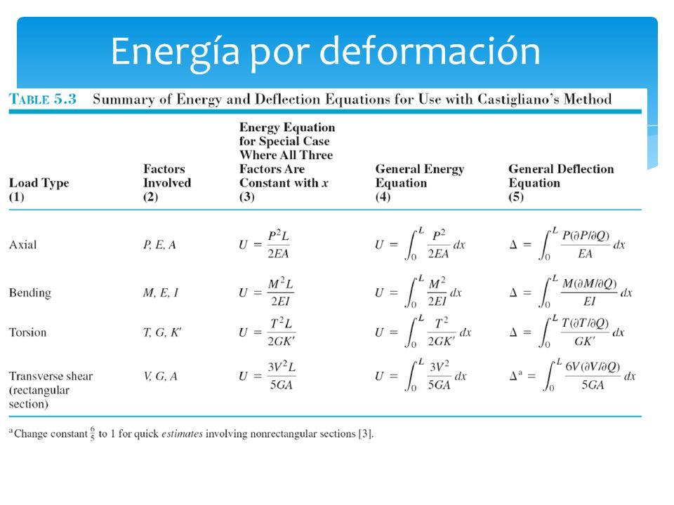 Energía por deformación