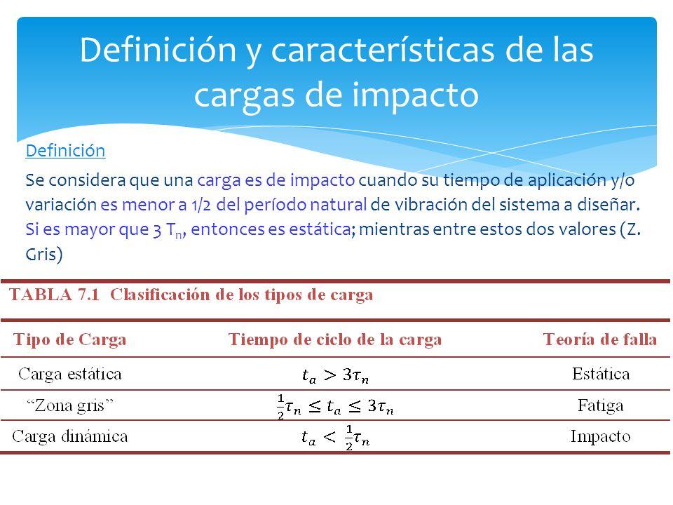 Definición y características de las cargas de impacto