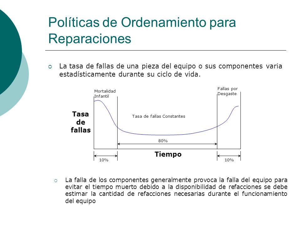 Políticas de Ordenamiento para Reparaciones