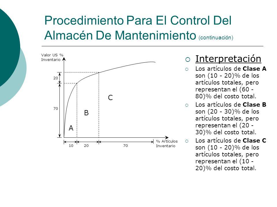 Procedimiento Para El Control Del Almacén De Mantenimiento (continuación)