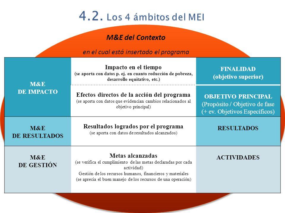 4.2. Los 4 ámbitos del MEI M&E del Contexto