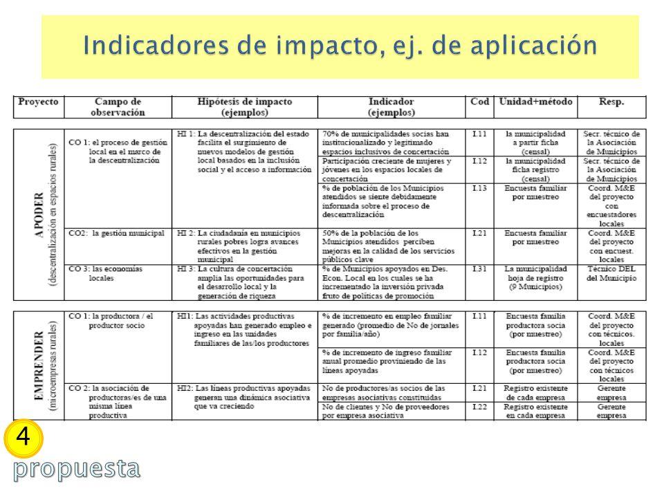 Indicadores de impacto, ej. de aplicación