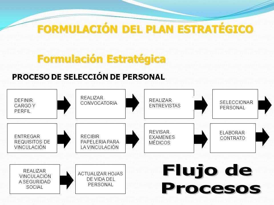 Flujo de Procesos FORMULACIÓN DEL PLAN ESTRATÉGICO