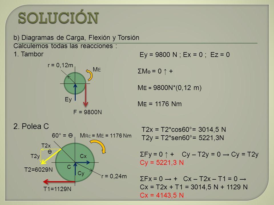 SOLUCIÓN 2. Polea C b) Diagramas de Carga, Flexión y Torsión