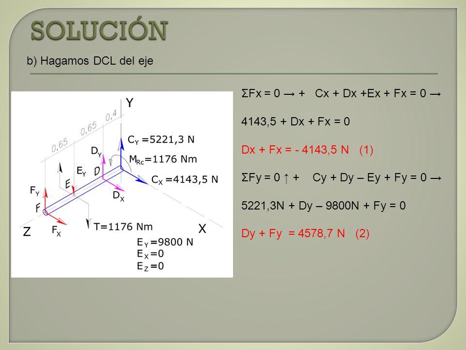 SOLUCIÓN b) Hagamos DCL del eje ΣFx = 0 → + Cx + Dx +Ex + Fx = 0 →
