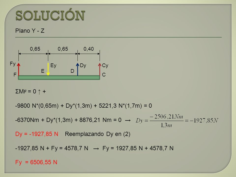 SOLUCIÓN Plano Y - Z ΣMF = 0 ↑ +
