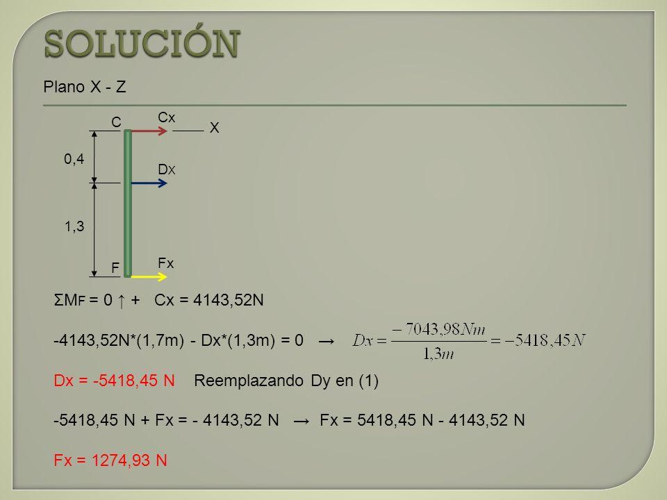 SOLUCIÓN Plano X - Z ΣMF = 0 ↑ + Cx = 4143,52N
