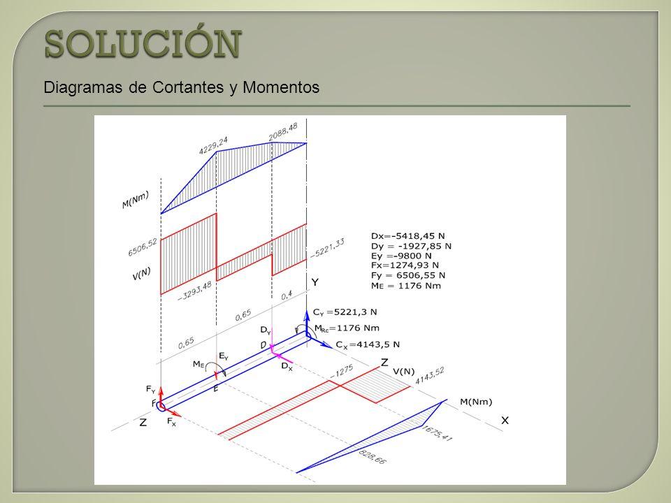 SOLUCIÓN Diagramas de Cortantes y Momentos