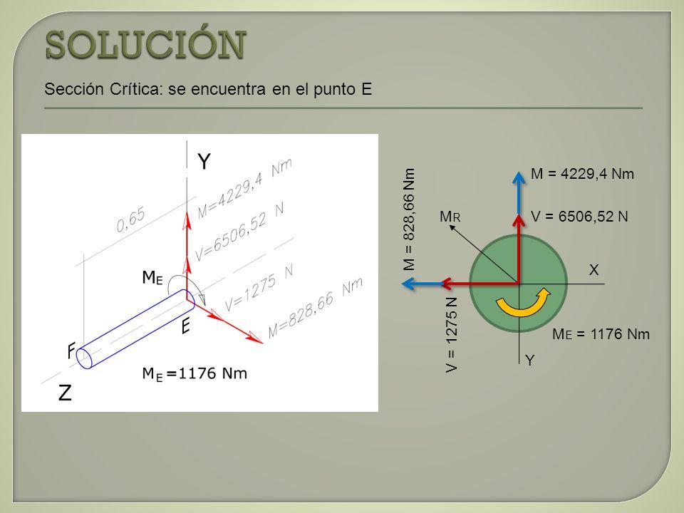 SOLUCIÓN Sección Crítica: se encuentra en el punto E M = 4229,4 Nm