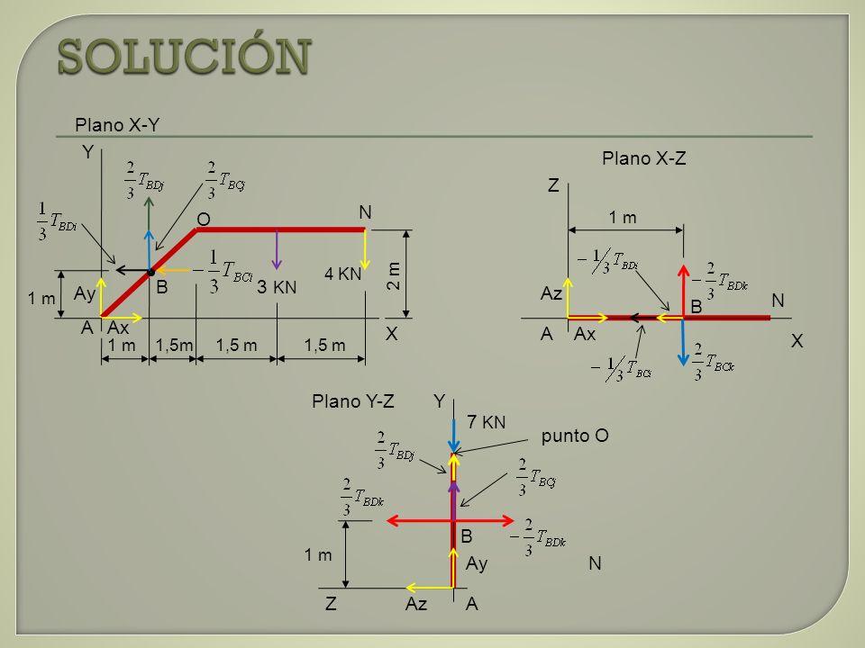 SOLUCIÓN Plano X-Y Y Plano X-Z Z N O 4 KN B 3 KN Ay Az N B A Ax X A Ax