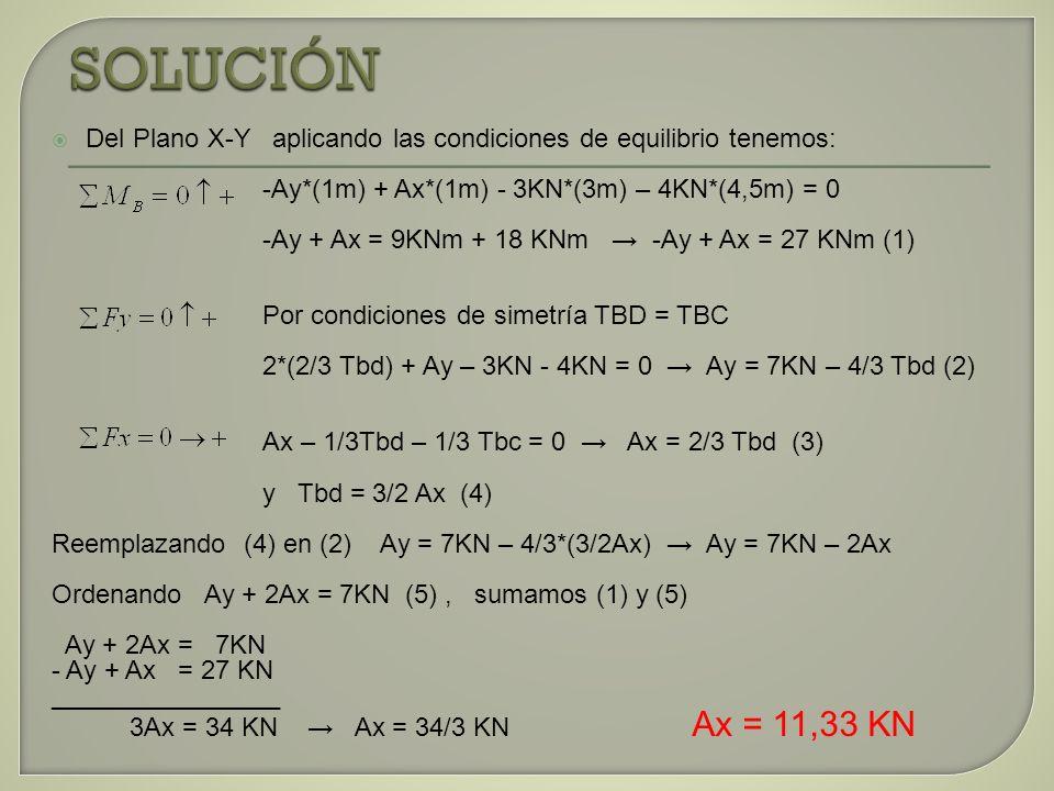 SOLUCIÓNDel Plano X-Y aplicando las condiciones de equilibrio tenemos: -Ay*(1m) + Ax*(1m) - 3KN*(3m) – 4KN*(4,5m) = 0.