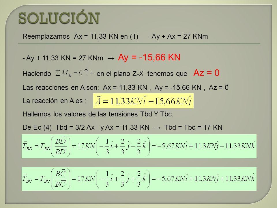 SOLUCIÓN Reemplazamos Ax = 11,33 KN en (1) - Ay + Ax = 27 KNm