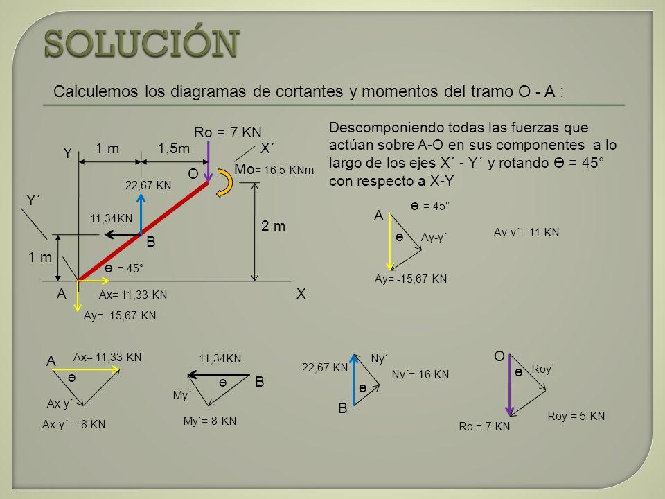 SOLUCIÓN Calculemos los diagramas de cortantes y momentos del tramo O - A :