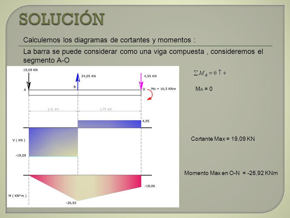 SOLUCIÓN Calculemos los diagramas de cortantes y momentos :