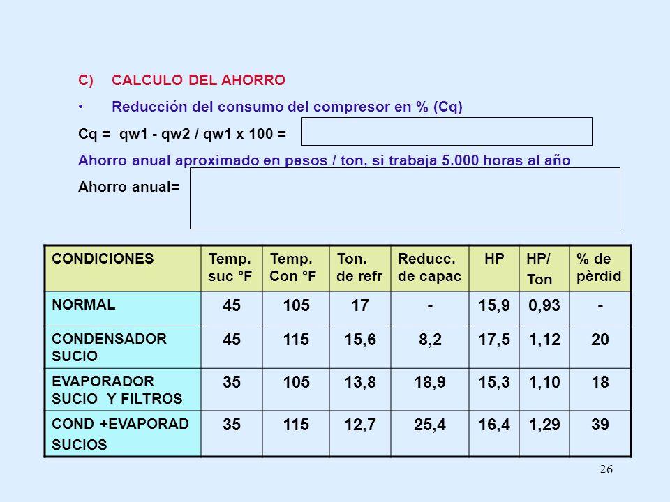 CALCULO DEL AHORROReducción del consumo del compresor en % (Cq) Cq = qw1 - qw2 / qw1 x 100 =