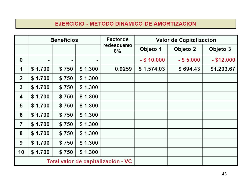 EJERCICIO - METODO DINAMICO DE AMORTIZACION Beneficios